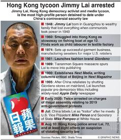 POLITICS: Jimmy Lai profile infographic