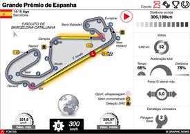 F1: GP de Espanha 2020 interactivo infographic