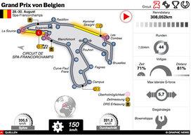 F1: Belgischer GP 2020 interactive (2) infographic