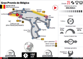 F1: GP de Bélgica 2020 Interactivo (2) infographic