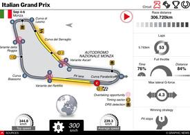 F1: Italian GP 2020 interactive (1) infographic