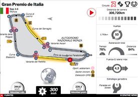 F1: GP de Italia 2020 Interactivo (1) infographic