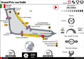 F1: GP van Italië 2020 interactive (1) infographic