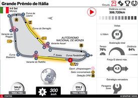 F1: GP de Itália 2020 interactivo (1) infographic