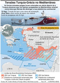 ENERGIA: Tensões Turquia-Grécia no Mediterrâneo infographic