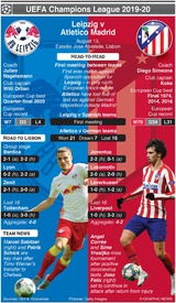 SOCCER: Champions League Quarter-final preview – Leipzig v Atletico Madrid infographic