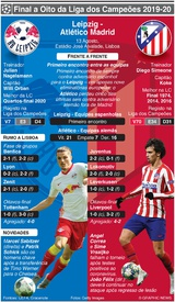 FUTEBOL: Liga dos Campeões, antevisão dos Quartos-final – Leipzig - Atlético Madrid infographic