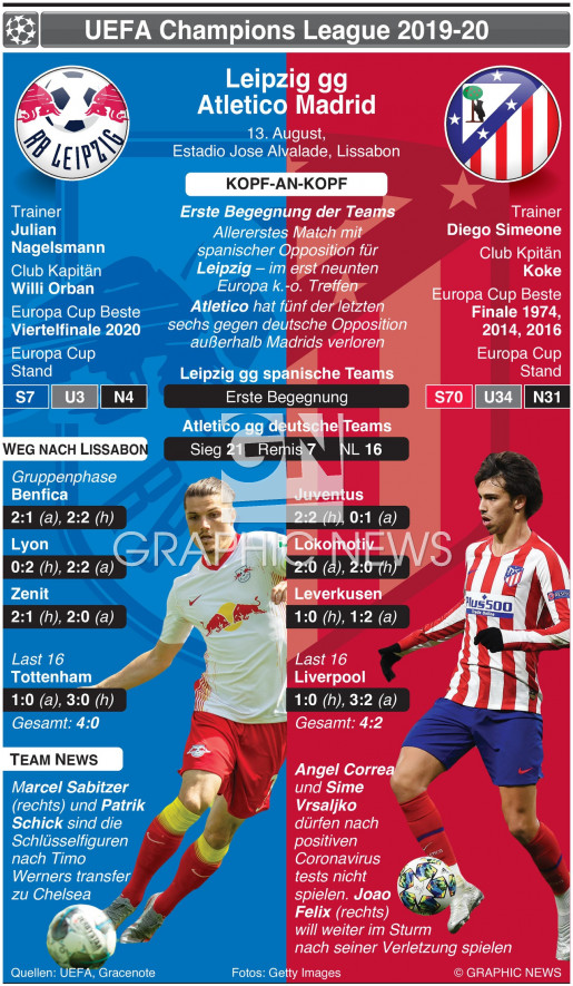 Champions League Vorschau Viertelfinale – Leipzig v Atletico Madrid infographic