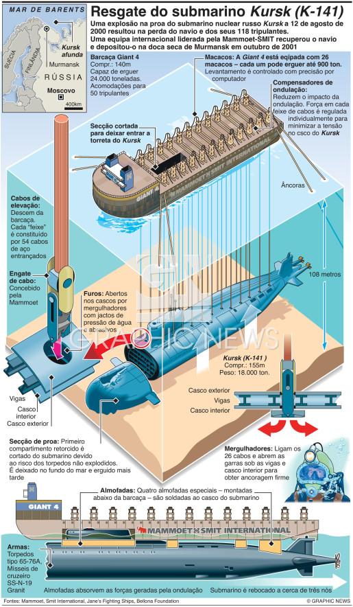 Aniversário do desastre do Kursk infographic