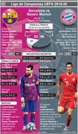 SOCCER: Previo de Cuartos de Final de la Liga de Campeones – Barcelona vs Bayern Munich infographic
