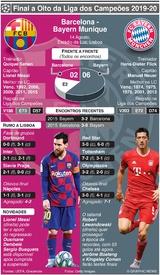 FUTEBOL: Liga dos Campeões, antevisão dos quartos-final – Barcelona - Bayern Munique infographic