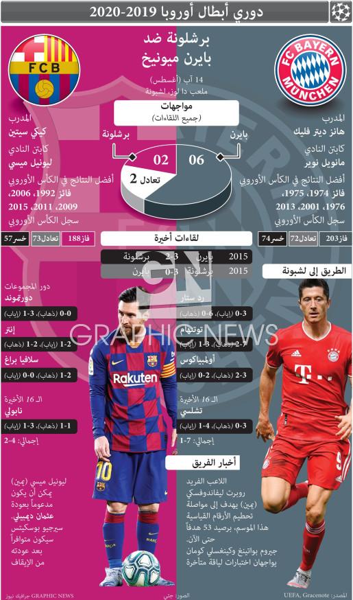 دوري الأبطال - ربع النهائي - ١٤ آب infographic