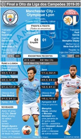FUTEBOL: Liga dos Campeões, antevisão dos quartos-final – Manchester City - Olympique Lyon infographic