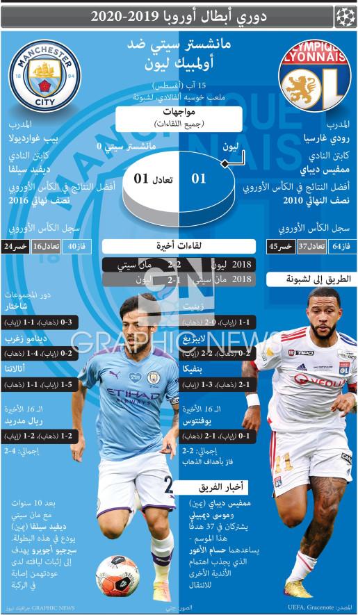 دوري الأبطال - ربع النهائي - ١٥ آب infographic