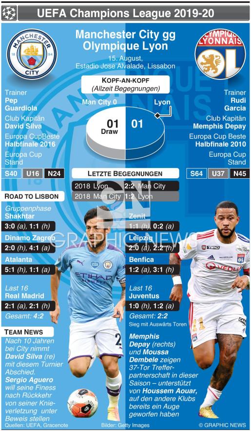 Champions League Viertelfinal Vorschau – Manchester City v Olympique Lyon infographic