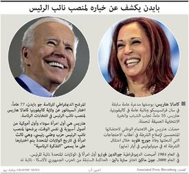 الانتخابات الأميركية: بايدن يكشف عن خياره لمنصب نائب الرئيس infographic