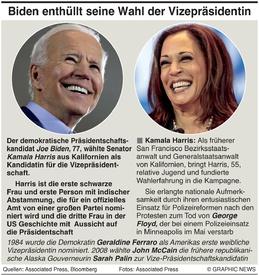 US WAHL: Biden wählt seine Kandidatin infographic