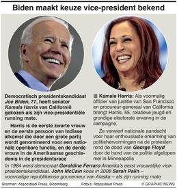 VERKIEZINGEN VS: Biden kiest zijn running mate infographic
