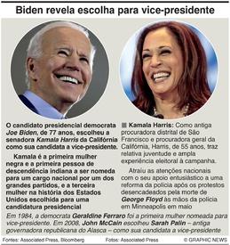 ELEIÇÕES NOS EUA: Biden escolhe candidata vice-presidencial infographic