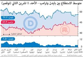 الانتخابات الأميركية: متوسط الاستطلاع بين بايدن وترامب (11) infographic