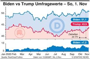 POLITIK: Biden vs Trump Umfrage Durchschnittswerte infographic