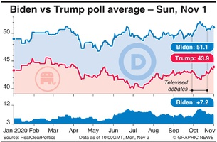 U.S. ELECTION: Biden vs Trump poll average (11) infographic