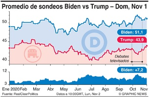 POLÍTICA: Promedio de sondeos Biden vs Trump (11)  infographic