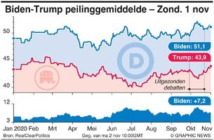 POLITIEK: Biden - Trump peilinggemiddelde (10) infographic