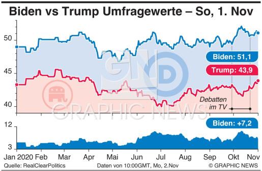 Biden vs Trump Umfrage Durchschnittswerte infographic
