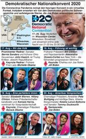 U.S. WAHL: Demokratischer National Konvent infographic