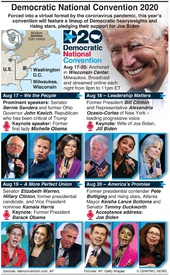 U.S. ELECTION: Democratic National Convention infographic
