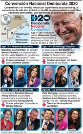 ELECCIÓN EUA: Convención Nacional Demócrata infographic