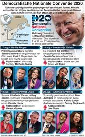 VERKIEZING VS: Democratische Nationale Conventie infographic