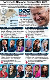 ELEIÇÕES NOS EUA: Convenção Nacional Democrática infographic