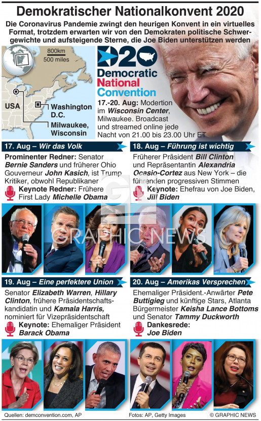 Demokratischer National Konvent infographic