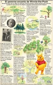 ENTRETENIMIENTO: Centenario de Christopher Robin infographic