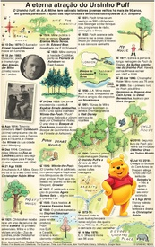 ENTRETENIMENTO: Centenário de Christopher Robin infographic