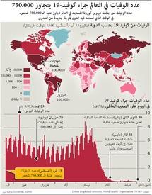 صحة: عدد الوفيات في العالم جراء كوفيد ١٩ - يتجاوز ٧٥٠.٠٠٠ infographic