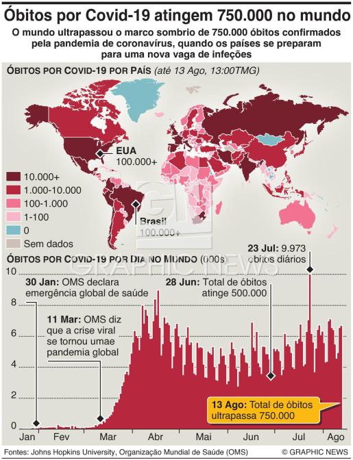 Óbitos por Covid-19 atingem 750.000 no mundo infographic