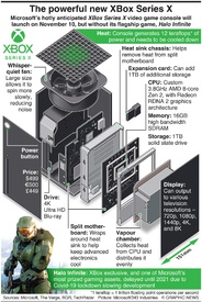 GAMING: New Xbox console to hit stores November 10 (1) infographic
