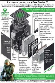 JUEGOS: Nueva consola Xbox en tiendas el 10 de noviembre  infographic