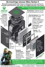 GAMING: Nieuwe Xbox console 10 november in de winkel (1) infographic
