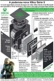 JOGOS DE VÍDEO: Nova consola Xbox chega a 10 de novembro (1) infographic