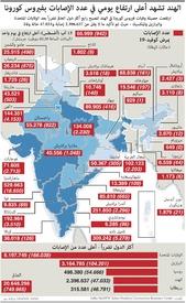 صحة: الهند تشهد أعلى ارتفاع يومي في عدد الإصابات بفيروس كورونا infographic