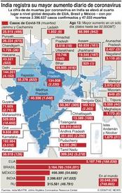SALUD: Casos de Covid-19 en India infographic