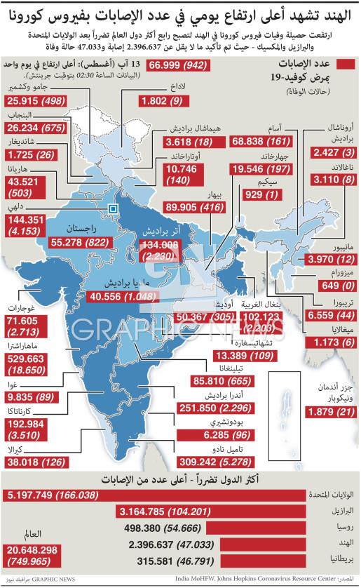 الهند تشهد أعلى ارتفاع يومي في عدد الإصابات بفيروس كورونا infographic