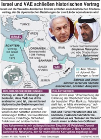 POLITIK: Israel-VAE Friedensabkommen infographic