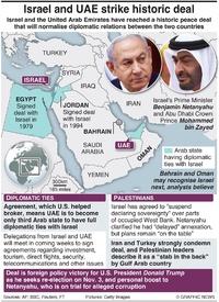 POLITICS: Israel-UAE peace deal infographic