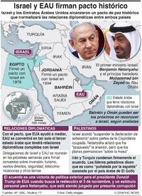 POLÍTICA: Pacto de paz Israel-EAU infographic