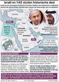 POLITIEK: Vredesdeal Israël-VAE infographic